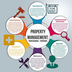 property-managment-bubbles